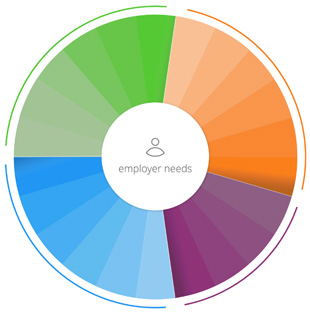 Employer needs wheel